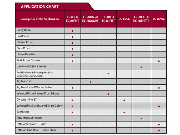 Emergency Brake Application Chart