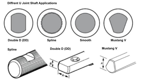 Diffrent U-Joint Shaft Applications